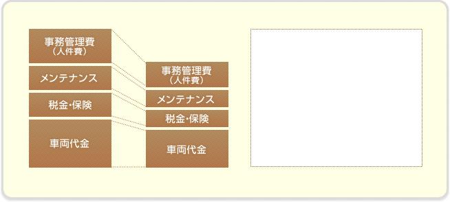 事務管理費(人件費)/メンテナンス/税金・保険/車両代金
