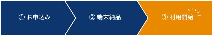 料金シミュレーション(端末レンタル・スマビジ)