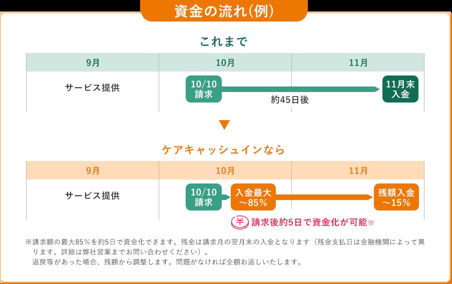 ケアキャッシュイン(介護報酬向け早期資金化)の資金の流れ(例)