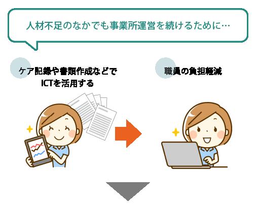 人材不足のなかでも事業所運営を続けるために…ケア記録や書類作成などでICTを活用して、職員の負担軽減に!